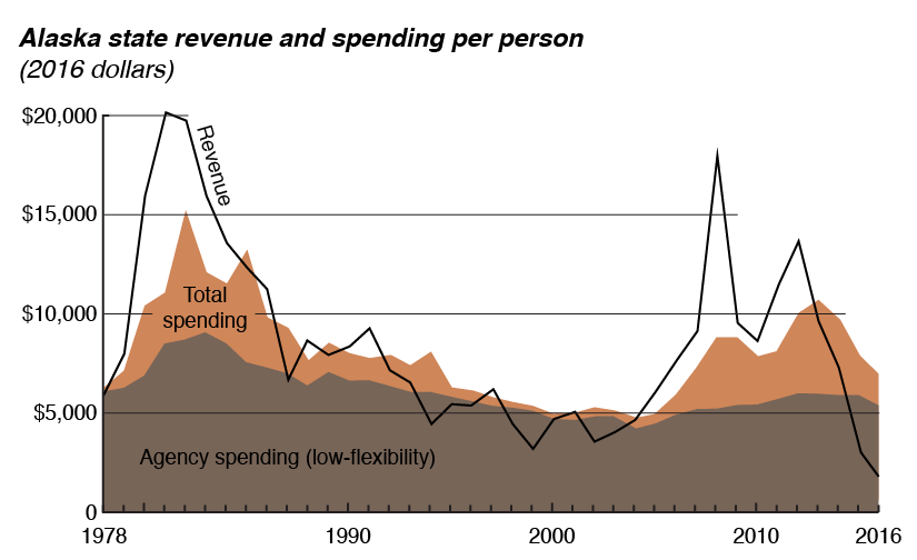When Alaska has more money, it spends more, but the basic agency spending related to public services like school and health care have remained fairly constant over time. Until now, revenue has been sufficient to cover or nearly cover agency spending, and deficits were related to more discretionary activities like large capital projects. However, in 2015 and 2016 revenue has plummeted along with oil prices, and is now far below the cost to provide services.