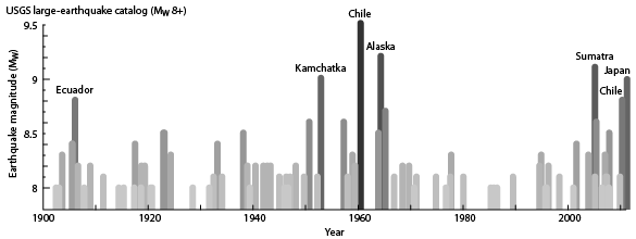 Graph of the largest earthquakes in the instrumental record.