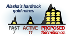 Gold Mining Methods